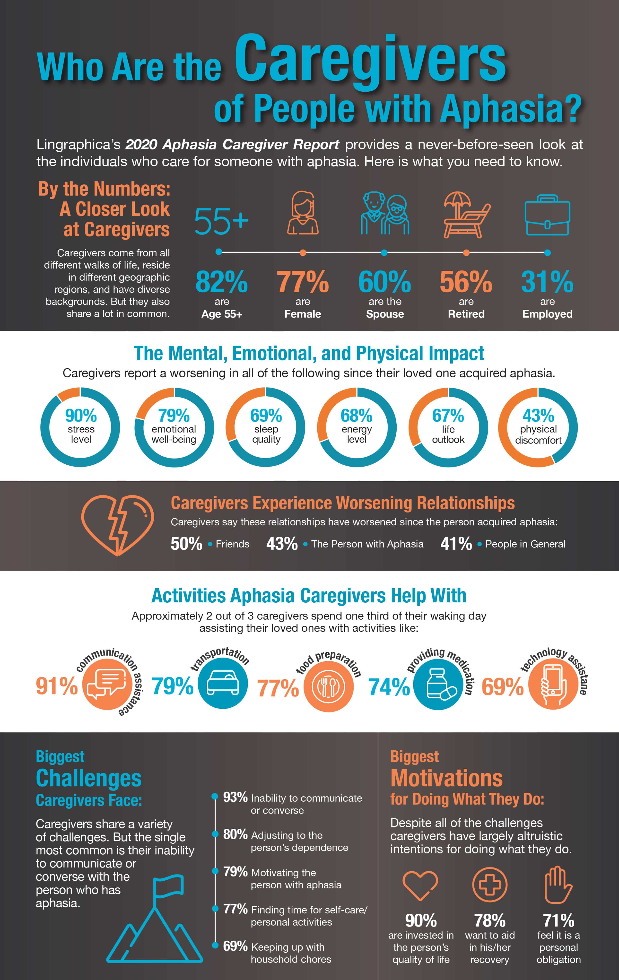 Infographic breaking down Lingraphica's 2020 Aphasia Caregiver Report