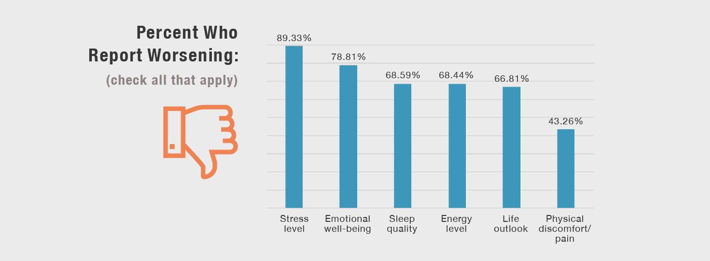 Chart: Percent Who Report Worsening